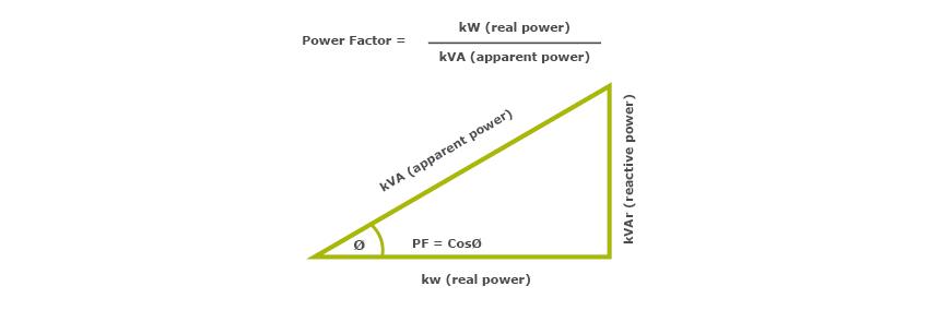 Power Factor Correction   Power Quality   Captech