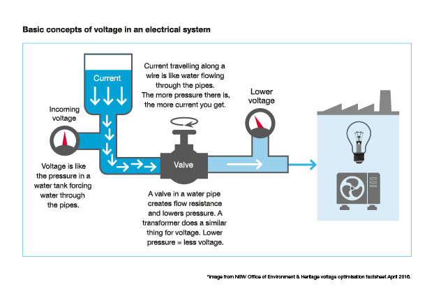 voltage optimisation Captech power factor
